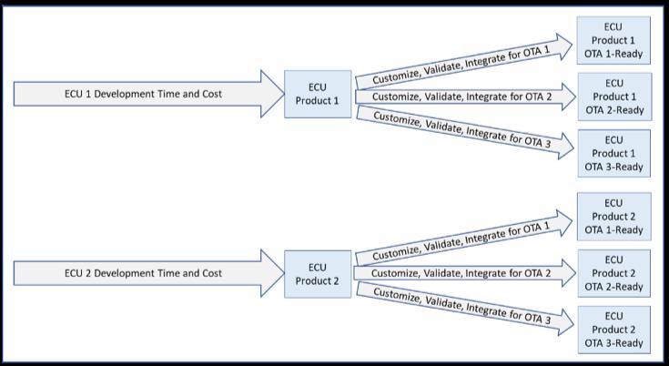 ECU 개발 시간 및 비용