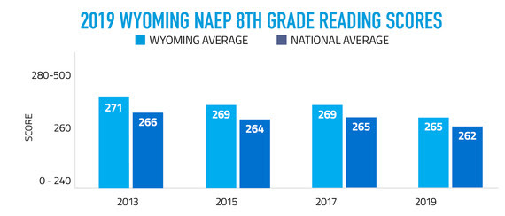 2019 Wyoming NAEP 8th Grade Reading Scores Graph