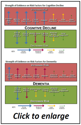 Dementia Evidence