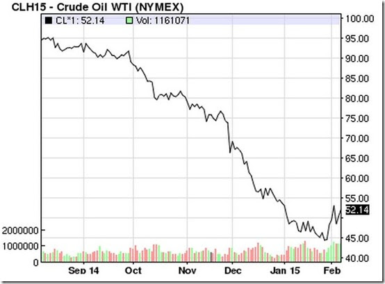 February 7 2015 oil prices