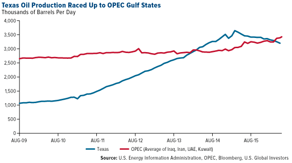 Texas Oil Production Raced Up to OPEC Gulf States