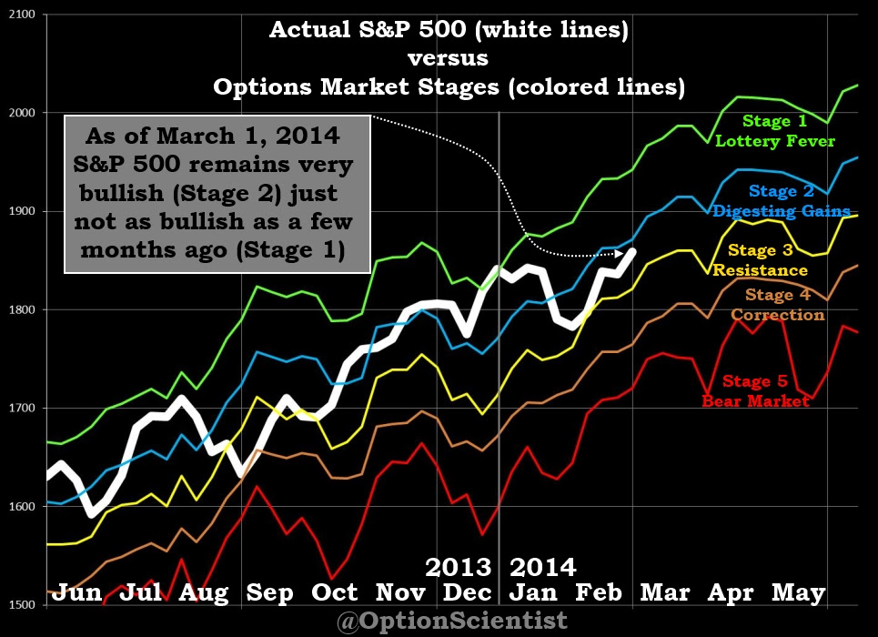Options Market Stages 03-01-14
