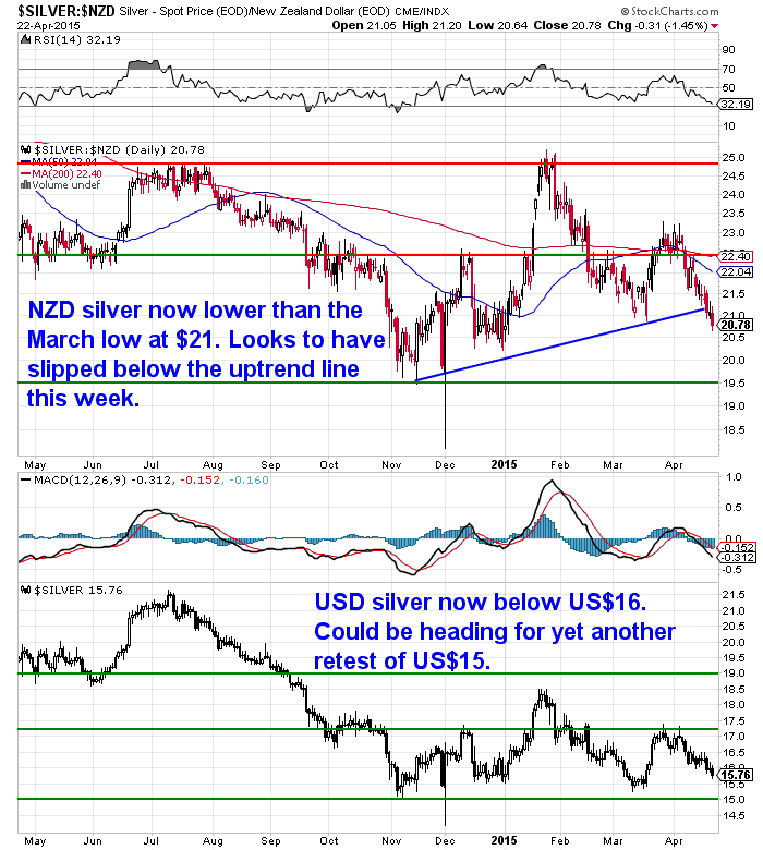 NZD Silver chart