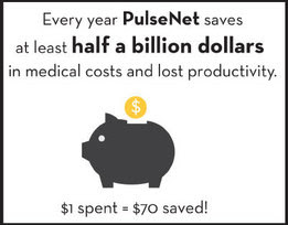 Every year, PulseNet saves at least half a billion dollars in medical costs and lost productivity.