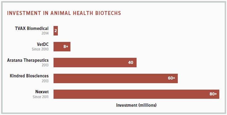 Chart showing investment in Animal Health Biotechs