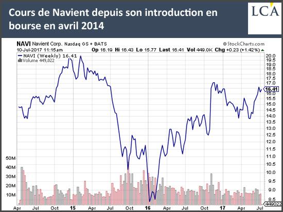 Cours de Navient depuis son introduction en bourse en avril 2014