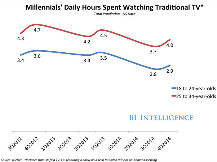 BII_MillennialTVTime1_q12015