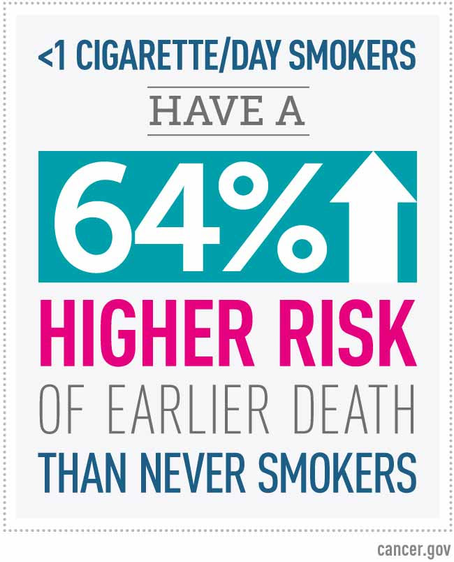 less than one cigarette per day smokers have a 64 percent higher risk of earlier death than never smokers