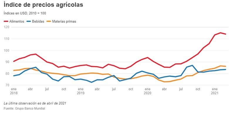 Los precios agrícolas alcanzan su nivel más alto en siete años. © Banco Mundial