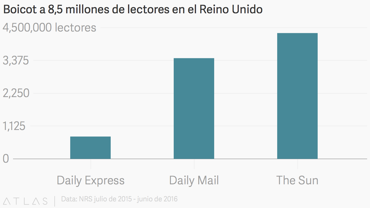 Lectores-Diarios-UK.png