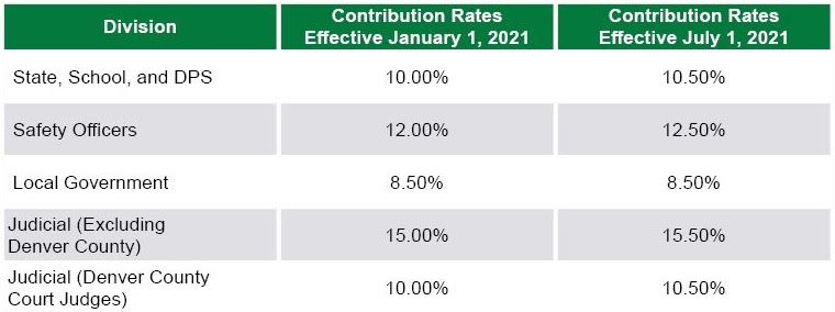 Contribution Rate Chart