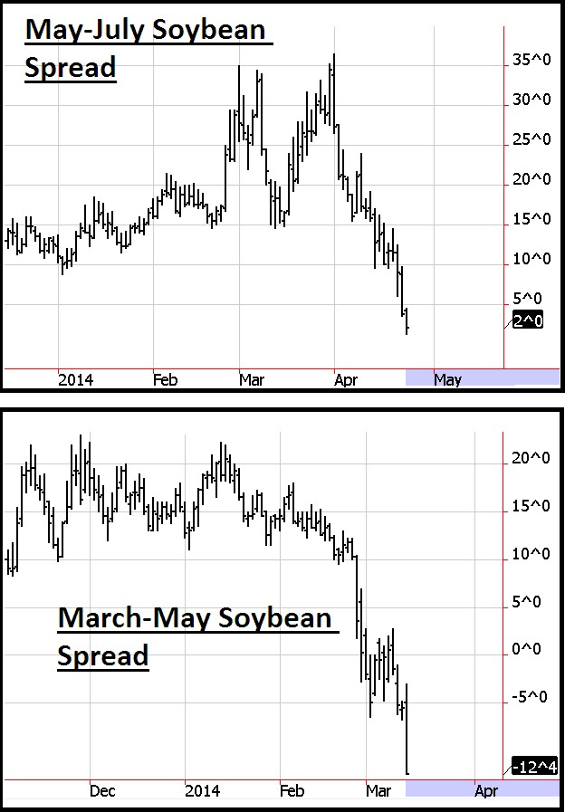 Soybean Spreads