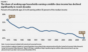 Middle Class Income is Shrinking (Graph)