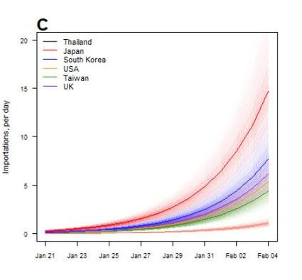 2019-nCOV predicted infection rate - World