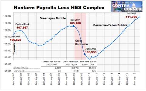 Nonfarm Payrolls Less HEX Complex
