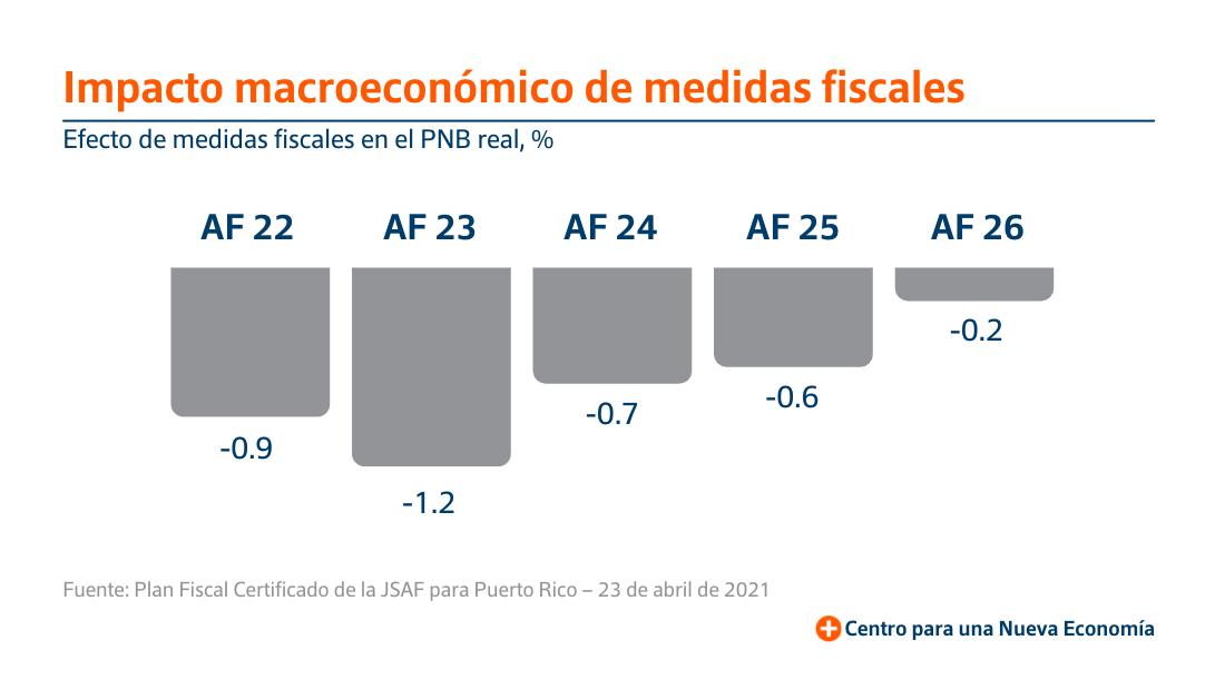Impacto macroeconómico medidas fiscales