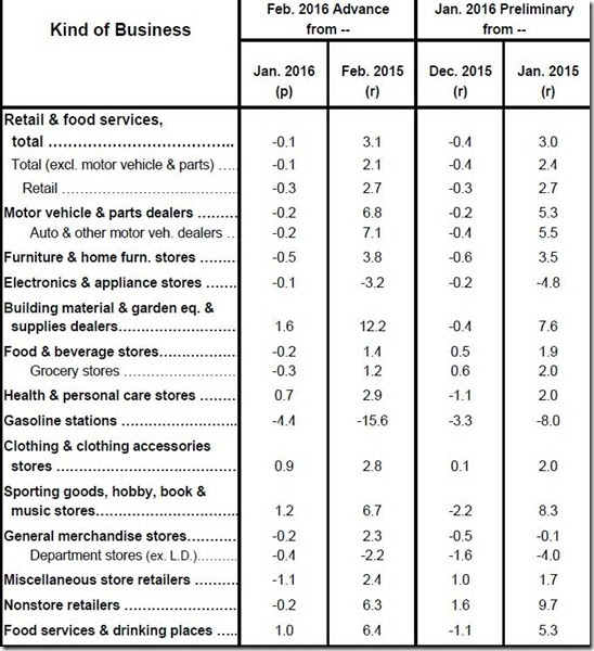 February 2016 retail sales