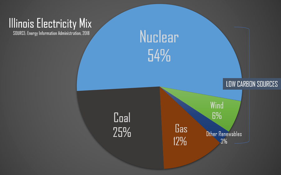 Illinois Electricity Mix