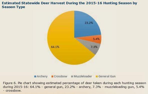 2015 2016 Deer Harvest Details