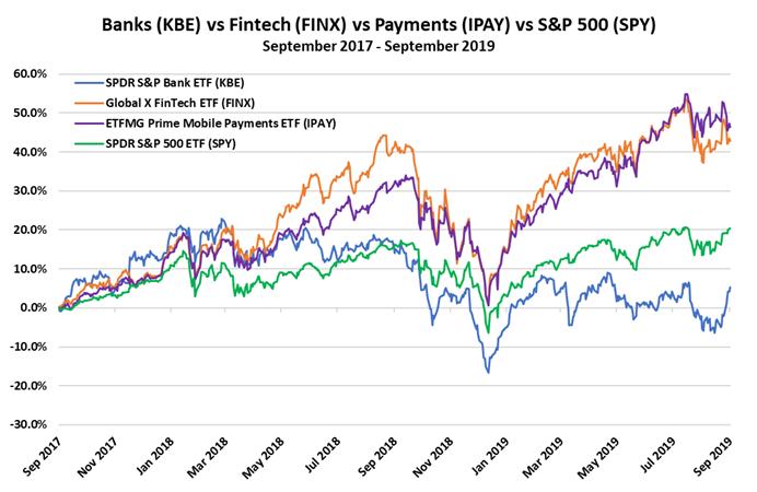 https://mcalindenresearchpartners.com/wp-content/uploads/2019/09/190916-DIBs-Banks-vs-Fintechs-1.png